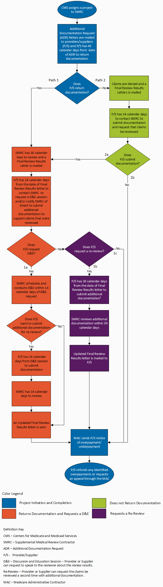 Supplemental Medical Review Contractor (SMRC) Provider Compliance Group (PCG) Medical Review Process Flowchart